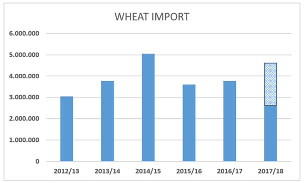 wheat import